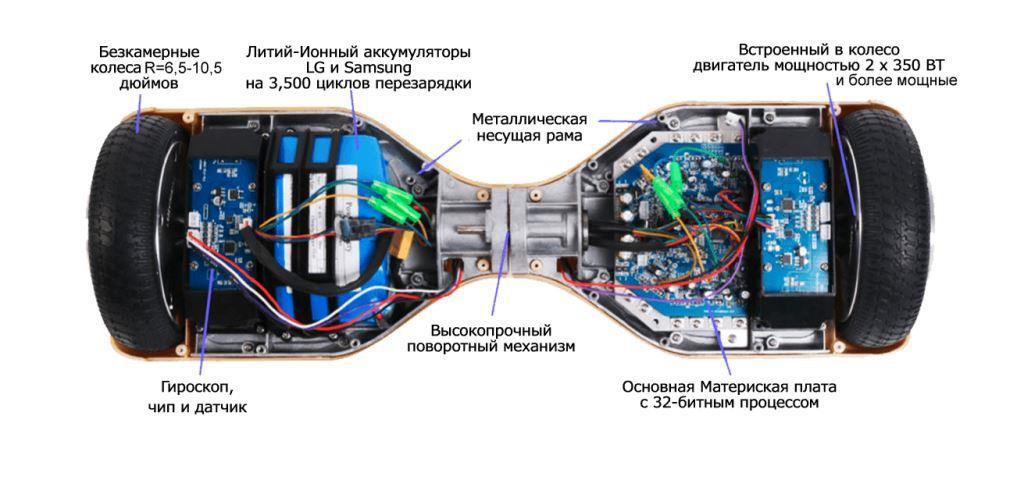 Всё, что вы хотели знать о гироскутерах