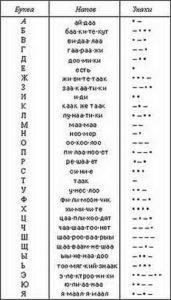 Аз, Буки, Веди или тайна русской азбуки