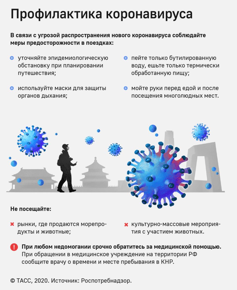 Что такое коронавирус? История открытия, виды, распространение, симптомы, лечение