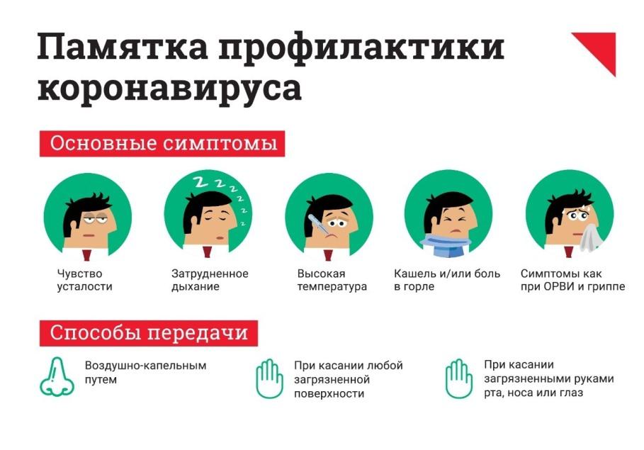 Памятка: основные симптомы коронавируса